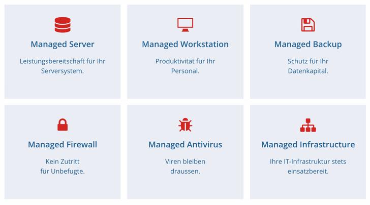 Leistungsspektrum eines Managed IT Services Providers