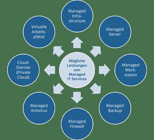 Leistungen von Managed IT Services für Arztpraxen