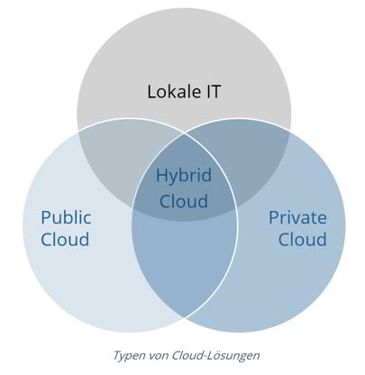 Cloud Typen KMU.png