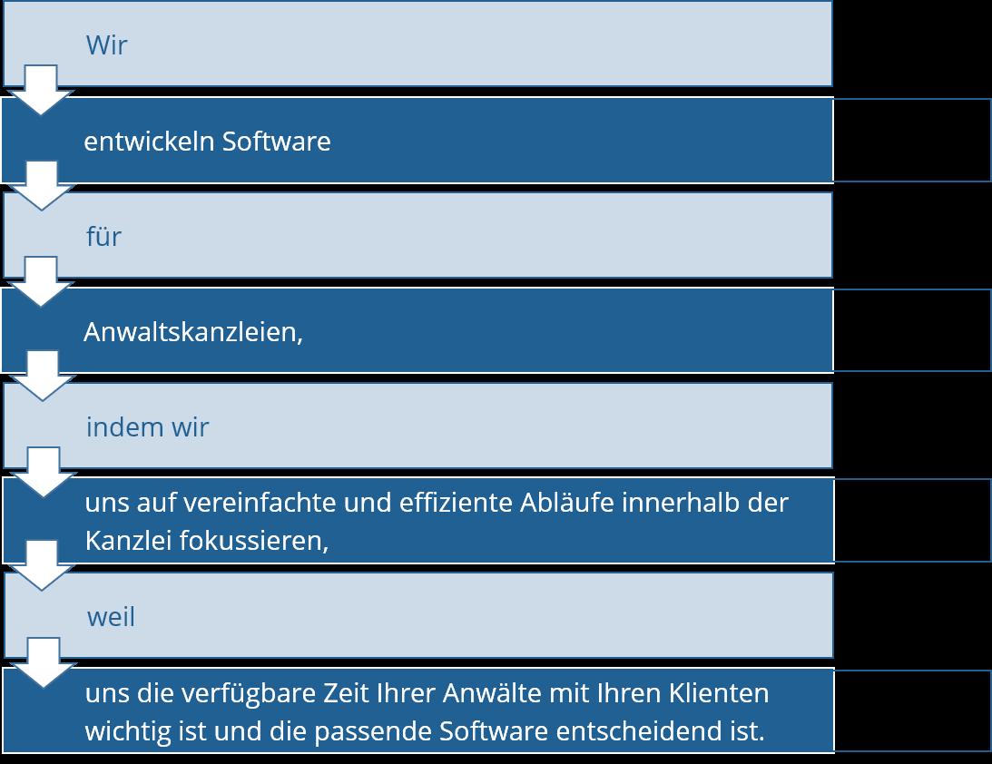 Cyber Security | Positionierung Beispiel | Managed IT Services | Zürich | care4IT.ch