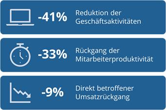 quantitative Auswirkungen von Cyber-Security-Zwischenfällen | Managed IT Services | Zürich