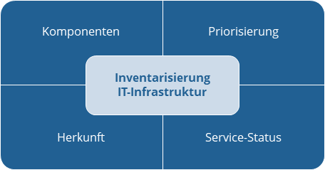 Disaster Recovery | Inventar der IT-Infrastruktur | Managed IT Services | Cyber Security | Zürich